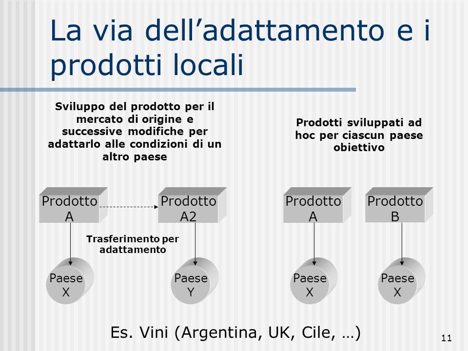 11 La via dell'adattamento e i prodotti locali Prodotto A Paese X Prodotto A2 Paese Y Trasferimento per adattamento Sviluppo del prodotto per il merca
