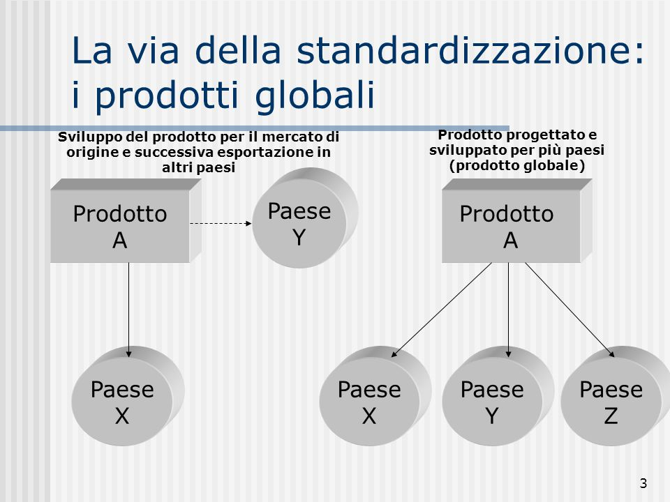 3 La via della standardizzazione: i prodotti globali Prodotto A Prodotto A Paese X Paese Y Paese X Paese Y Paese Z Sviluppo del prodotto per il mercat