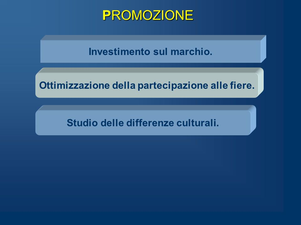PROMOZIONE Investimento sul marchio. Ottimizzazione della partecipazione alle fiere.