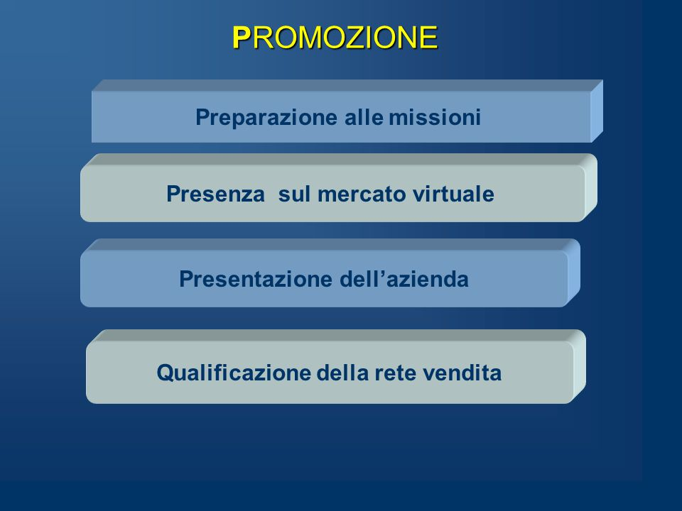 PROMOZIONE Preparazione alle missioni Presenza sul mercato virtuale Qualificazione della rete vendita Presentazione dell'azienda