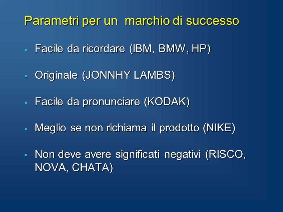 Parametri per un marchio di successo  Facile da ricordare (IBM, BMW, HP)  Originale (JONNHY LAMBS)  Facile da pronunciare (KODAK)  Meglio se non richiama il prodotto (NIKE)  Non deve avere significati negativi (RISCO, NOVA, CHATA)