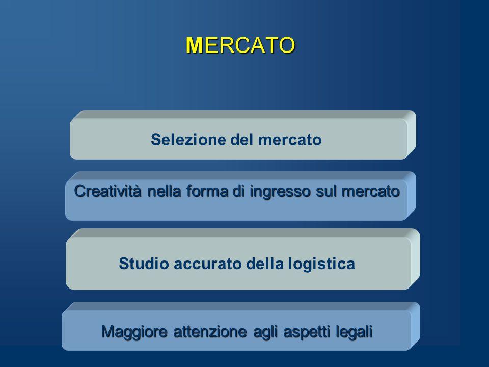 MERCATO Selezione del mercato Maggiore attenzione agli aspetti legali Studio accurato della logistica Creatività nella forma di ingresso sul mercato
