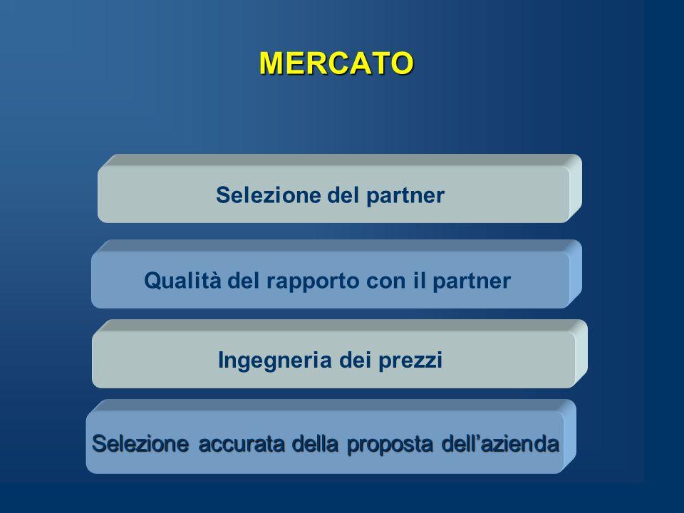 MERCATO Selezione del partner Selezione accurata della proposta dell'azienda Ingegneria dei prezzi Qualità del rapporto con il partner