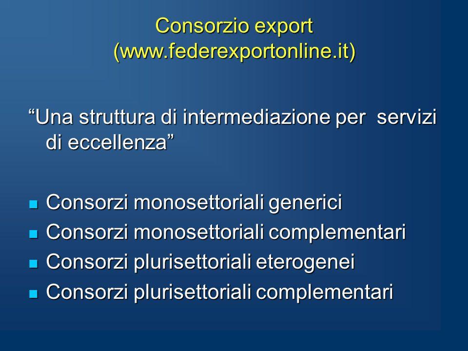 Consorzio export (www.federexportonline.it) Consorzio export (www.federexportonline.it) Una struttura di intermediazione per servizi di eccellenza Consorzi monosettoriali generici Consorzi monosettoriali generici Consorzi monosettoriali complementari Consorzi monosettoriali complementari Consorzi plurisettoriali eterogenei Consorzi plurisettoriali eterogenei Consorzi plurisettoriali complementari Consorzi plurisettoriali complementari