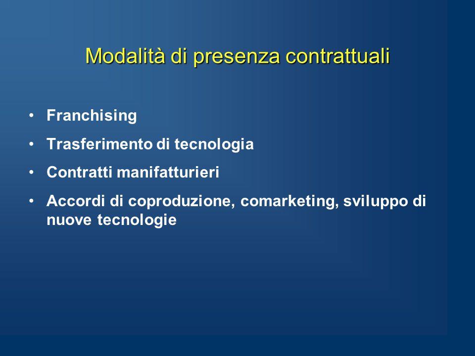 Modalità di presenza contrattuali Franchising Trasferimento di tecnologia Contratti manifatturieri Accordi di coproduzione, comarketing, sviluppo di nuove tecnologie