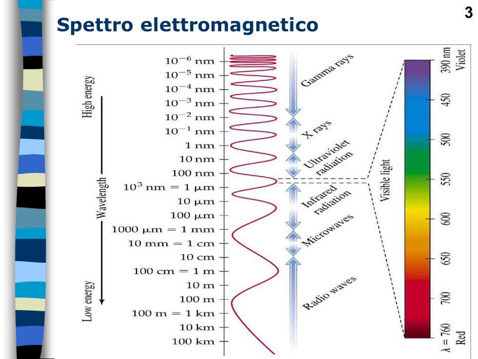 14 COLORIMETRIA L'esperimento di Newton mise in evidenza che l'energia luminosa appare all'occhio umano con colori diversi a seconda della sua lunghezza d'onda e diede la possibilità di ottenere i colori spettrali.
