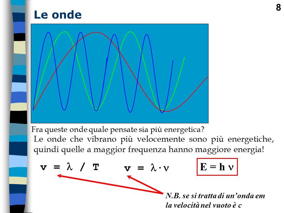 9 Le onde elettromagnetiche m sec T L energia E portata da un quanto di radiazione elettromagnetica è direttamente legata alla frequenza dell onda portante dalla formula fondamentale: E = h h è la costante costante di Planck (h = 6,62 * 10 -34 Js) è la frequenza dell'onda em 1900: Max Planck ebbe la grande idea che l emissione delle onde em non fosse continua, ma che avvenisse a sprazzi, per una piccola quantità che chiamò quanto .