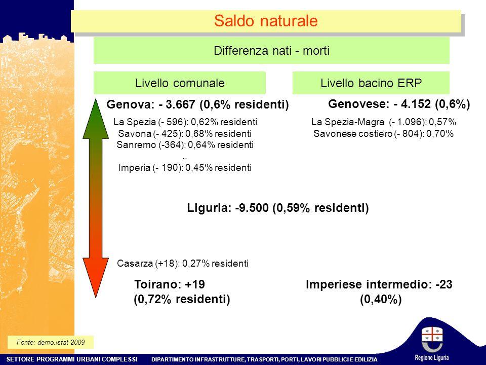 SETTORE PROGRAMMI URBANI COMPLESSI DIPARTIMENTO INFRASTRUTTURE, TRASPORTI, PORTI, LAVORI PUBBLICI E EDILIZIA Saldo naturale Fonte: demo.istat 2009 Livello comunale Genova: - 3.667 (0,6% residenti) La Spezia (- 596): 0,62% residenti Savona (- 425): 0,68% residenti Sanremo (-364): 0,64% residenti..
