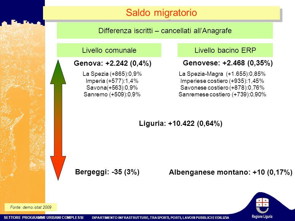 SETTORE PROGRAMMI URBANI COMPLESSI DIPARTIMENTO INFRASTRUTTURE, TRASPORTI, PORTI, LAVORI PUBBLICI E EDILIZIA Saldo migratorio Livello comunale Genova: +2.242 (0,4%) La Spezia (+865):0,9% Imperia (+577):1,4% Savona(+563):0,9% Sanremo (+509):0,9% Livello bacino ERP Differenza iscritti – cancellati all'Anagrafe Bergeggi: -35 (3%) Genovese: +2.468 (0,35%) La Spezia-Magra (+1.655):0,85% Imperiese costiero (+935):1,45% Savonese costiero (+878):0,76% Sanremese costiero (+739):0,90% Albenganese montano: +10 (0,17%) Liguria: +10.422 (0,64%) Fonte: demo.istat 2009