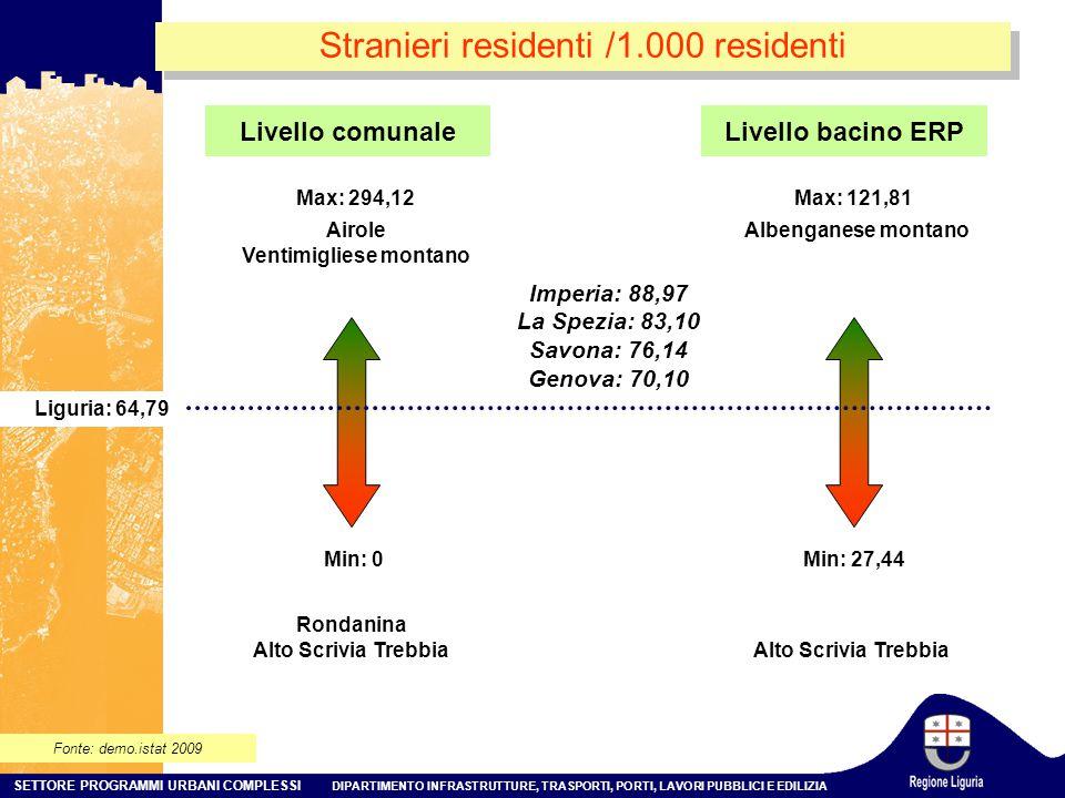 SETTORE PROGRAMMI URBANI COMPLESSI DIPARTIMENTO INFRASTRUTTURE, TRASPORTI, PORTI, LAVORI PUBBLICI E EDILIZIA Stranieri residenti /1.000 residenti Fonte: demo.istat 2009 Livello comunale Min: 0 Max: 294,12 Liguria: 64,79 Airole Ventimigliese montano Rondanina Alto Scrivia Trebbia Livello bacino ERP Min: 27,44 Max: 121,81 Albenganese montano Alto Scrivia Trebbia Imperia: 88,97 La Spezia: 83,10 Savona: 76,14 Genova: 70,10