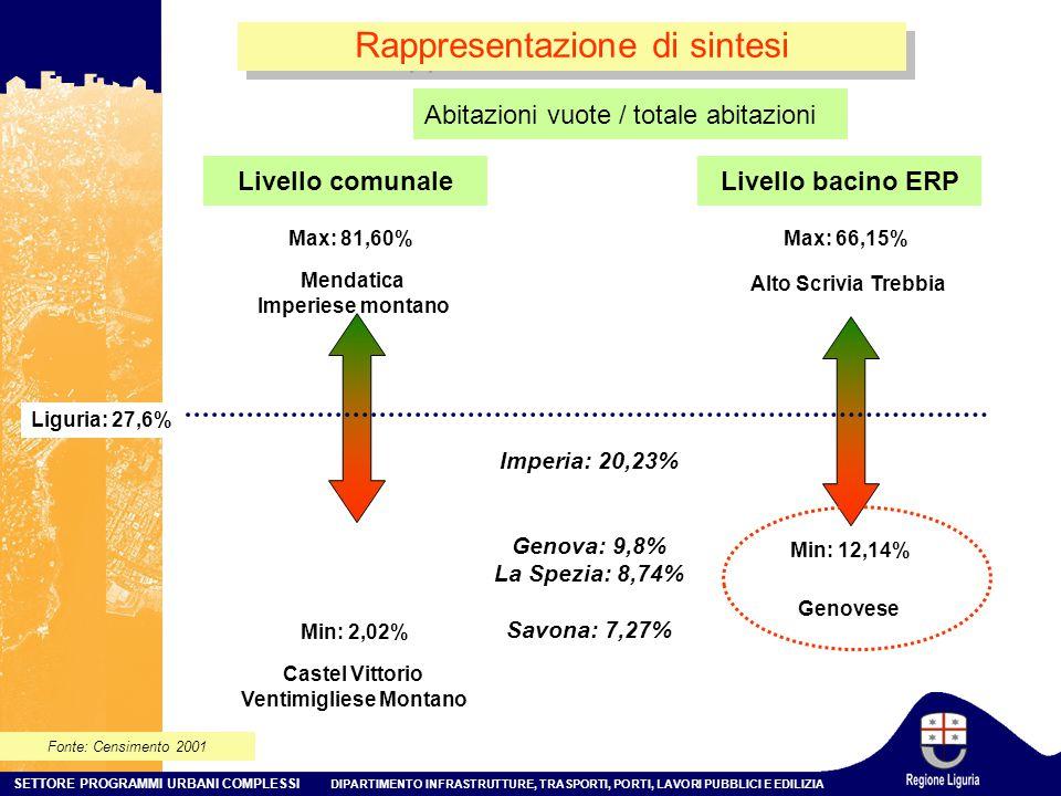 SETTORE PROGRAMMI URBANI COMPLESSI DIPARTIMENTO INFRASTRUTTURE, TRASPORTI, PORTI, LAVORI PUBBLICI E EDILIZIA Rappresentazione di sintesi Livello comunale Min: 2,02% Max: 81,60% Liguria: 27,6% Mendatica Imperiese montano Castel Vittorio Ventimigliese Montano Fonte: Censimento 2001 Abitazioni vuote / totale abitazioni Livello bacino ERP Min: 12,14% Max: 66,15% Alto Scrivia Trebbia Genovese Imperia: 20,23% Genova: 9,8% La Spezia: 8,74% Savona: 7,27%
