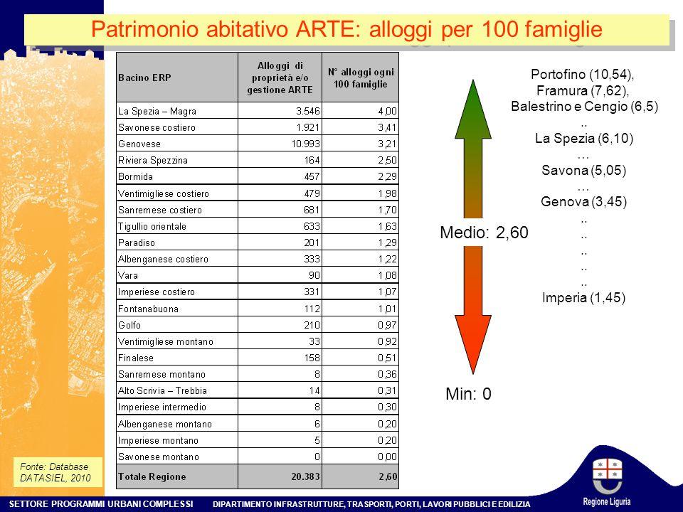 SETTORE PROGRAMMI URBANI COMPLESSI DIPARTIMENTO INFRASTRUTTURE, TRASPORTI, PORTI, LAVORI PUBBLICI E EDILIZIA Patrimonio abitativo ARTE: alloggi per 100 famiglie Fonte: Database DATASIEL, 2010 Min: 0 Medio: 2,60 Portofino (10,54), Framura (7,62), Balestrino e Cengio (6,5)..