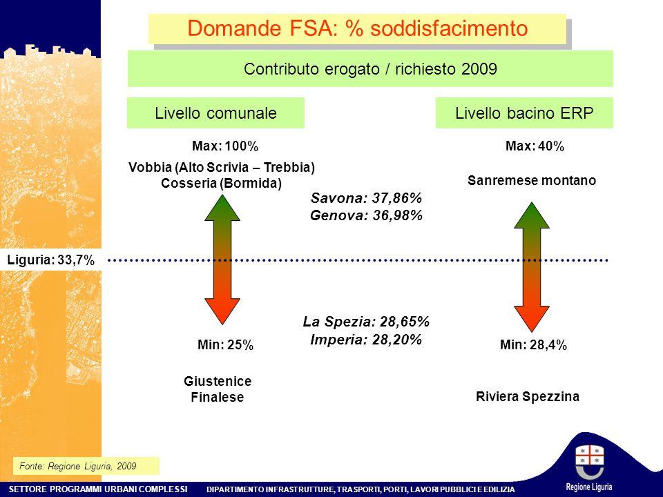 SETTORE PROGRAMMI URBANI COMPLESSI DIPARTIMENTO INFRASTRUTTURE, TRASPORTI, PORTI, LAVORI PUBBLICI E EDILIZIA Domande FSA: % soddisfacimento Fonte: Regione Liguria, 2009 Livello comunale Min: 25% Max: 100% Liguria: 33,7% Vobbia (Alto Scrivia – Trebbia) Cosseria (Bormida) Giustenice Finalese Livello bacino ERP Min: 28,4% Max: 40% Sanremese montano Riviera Spezzina Contributo erogato / richiesto 2009 Savona: 37,86% Genova: 36,98% La Spezia: 28,65% Imperia: 28,20%