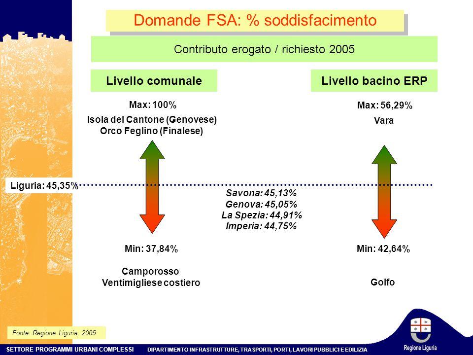 SETTORE PROGRAMMI URBANI COMPLESSI DIPARTIMENTO INFRASTRUTTURE, TRASPORTI, PORTI, LAVORI PUBBLICI E EDILIZIA Domande FSA: % soddisfacimento Fonte: Regione Liguria, 2005 Livello comunale Min: 37,84% Max: 100% Liguria: 45,35% Isola del Cantone (Genovese) Orco Feglino (Finalese) Camporosso Ventimigliese costiero Livello bacino ERP Min: 42,64% Max: 56,29% Vara Golfo Contributo erogato / richiesto 2005 Savona: 45,13% Genova: 45,05% La Spezia: 44,91% Imperia: 44,75%