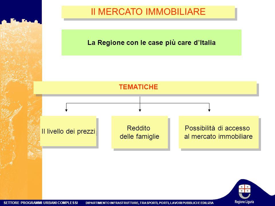SETTORE PROGRAMMI URBANI COMPLESSI DIPARTIMENTO INFRASTRUTTURE, TRASPORTI, PORTI, LAVORI PUBBLICI E EDILIZIA Il MERCATO IMMOBILIARE Il livello dei prezzi Reddito delle famiglie Reddito delle famiglie Possibilità di accesso al mercato immobiliare Possibilità di accesso al mercato immobiliare TEMATICHE La Regione con le case più care d'Italia