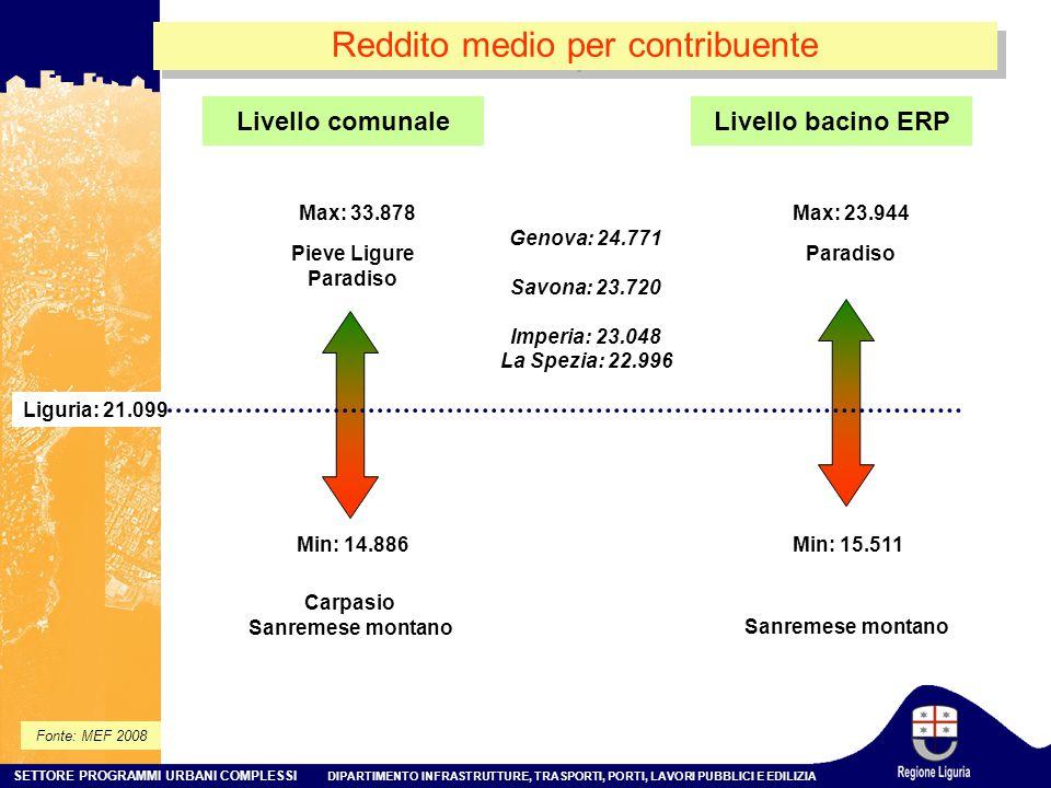 SETTORE PROGRAMMI URBANI COMPLESSI DIPARTIMENTO INFRASTRUTTURE, TRASPORTI, PORTI, LAVORI PUBBLICI E EDILIZIA Reddito medio per contribuente Fonte: MEF 2008 Livello comunale Min: 14.886 Max: 33.878 Liguria: 21.099 Pieve Ligure Paradiso Carpasio Sanremese montano Min: 15.511 Max: 23.944 Paradiso Sanremese montano Livello bacino ERP Genova: 24.771 Savona: 23.720 Imperia: 23.048 La Spezia: 22.996