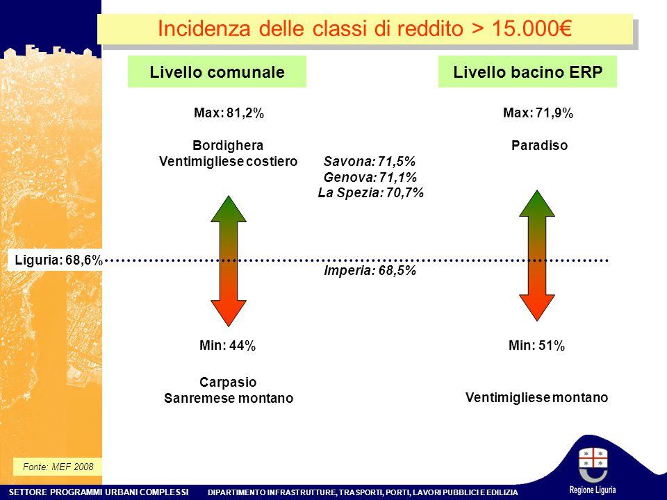 SETTORE PROGRAMMI URBANI COMPLESSI DIPARTIMENTO INFRASTRUTTURE, TRASPORTI, PORTI, LAVORI PUBBLICI E EDILIZIA Incidenza delle classi di reddito > 15.000€ Min: 44% Max: 81,2% Liguria: 68,6% Bordighera Ventimigliese costiero Carpasio Sanremese montano Livello bacino ERP Min: 51% Max: 71,9% Paradiso Ventimigliese montano Livello comunale Fonte: MEF 2008 Savona: 71,5% Genova: 71,1% La Spezia: 70,7% Imperia: 68,5%
