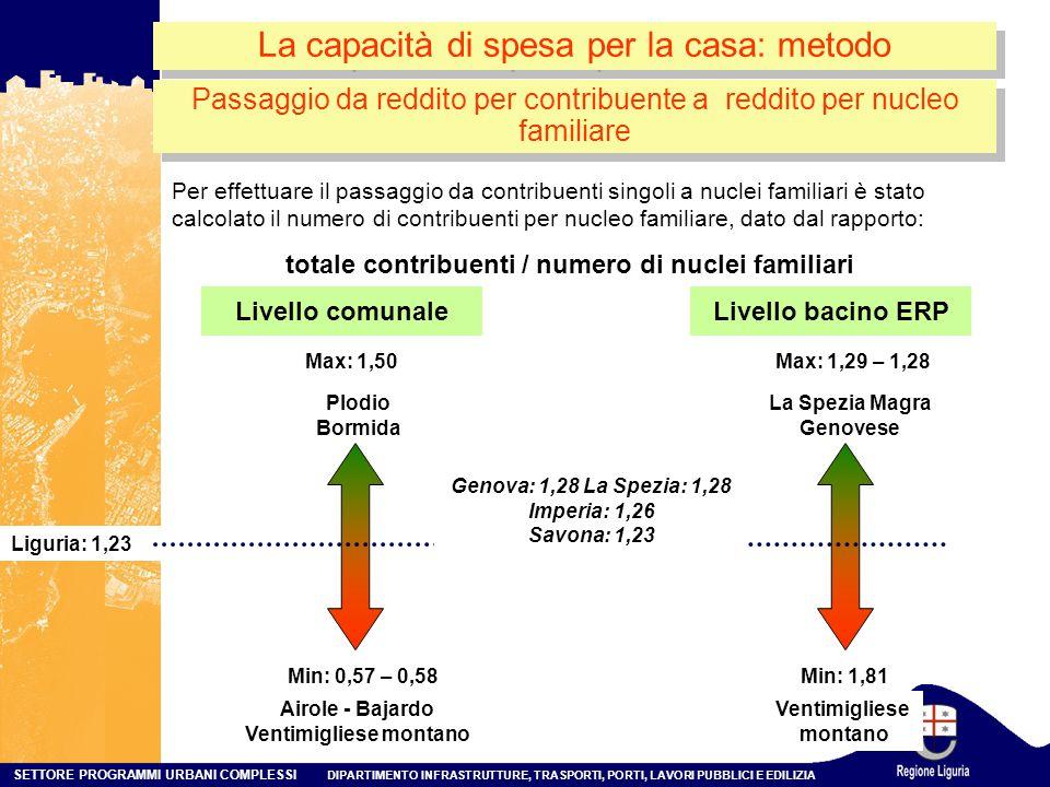 SETTORE PROGRAMMI URBANI COMPLESSI DIPARTIMENTO INFRASTRUTTURE, TRASPORTI, PORTI, LAVORI PUBBLICI E EDILIZIA La capacità di spesa per la casa: metodo Passaggio da reddito per contribuente a reddito per nucleo familiare Per effettuare il passaggio da contribuenti singoli a nuclei familiari è stato calcolato il numero di contribuenti per nucleo familiare, dato dal rapporto: totale contribuenti / numero di nuclei familiari Min: 0,57 – 0,58 Max: 1,50 Liguria: 1,23 Plodio Bormida Airole - Bajardo Ventimigliese montano Livello bacino ERP Min: 1,81 Max: 1,29 – 1,28 La Spezia Magra Genovese Ventimigliese montano Livello comunale Genova: 1,28 La Spezia: 1,28 Imperia: 1,26 Savona: 1,23