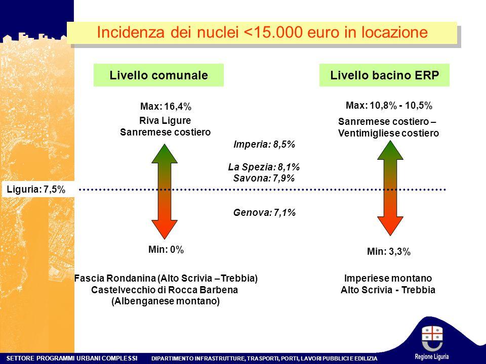 SETTORE PROGRAMMI URBANI COMPLESSI DIPARTIMENTO INFRASTRUTTURE, TRASPORTI, PORTI, LAVORI PUBBLICI E EDILIZIA Min: 0% Max: 16,4% Liguria: 7,5% Riva Ligure Sanremese costiero Fascia Rondanina (Alto Scrivia –Trebbia) Castelvecchio di Rocca Barbena (Albenganese montano) Min: 3,3% Max: 10,8% - 10,5% Sanremese costiero – Ventimigliese costiero Imperiese montano Alto Scrivia - Trebbia Livello comunaleLivello bacino ERP Incidenza dei nuclei <15.000 euro in locazione Imperia: 8,5% La Spezia: 8,1% Savona: 7,9% Genova: 7,1%