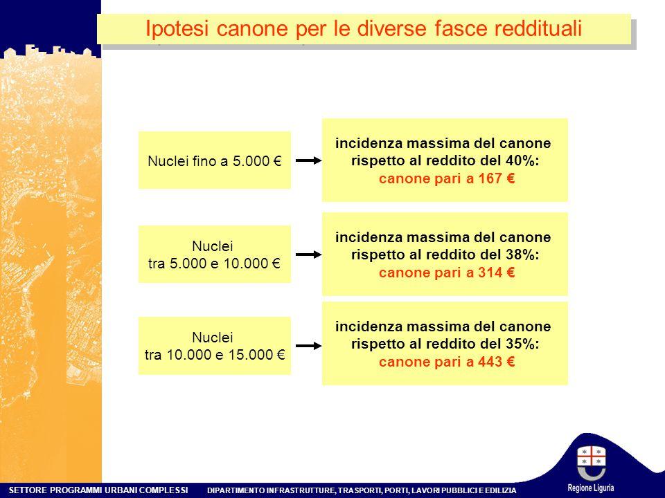 SETTORE PROGRAMMI URBANI COMPLESSI DIPARTIMENTO INFRASTRUTTURE, TRASPORTI, PORTI, LAVORI PUBBLICI E EDILIZIA Ipotesi canone per le diverse fasce reddituali Nuclei fino a 5.000 € incidenza massima del canone rispetto al reddito del 40%: canone pari a 167 € Nuclei tra 5.000 e 10.000 € incidenza massima del canone rispetto al reddito del 38%: canone pari a 314 € Nuclei tra 10.000 e 15.000 € incidenza massima del canone rispetto al reddito del 35%: canone pari a 443 €
