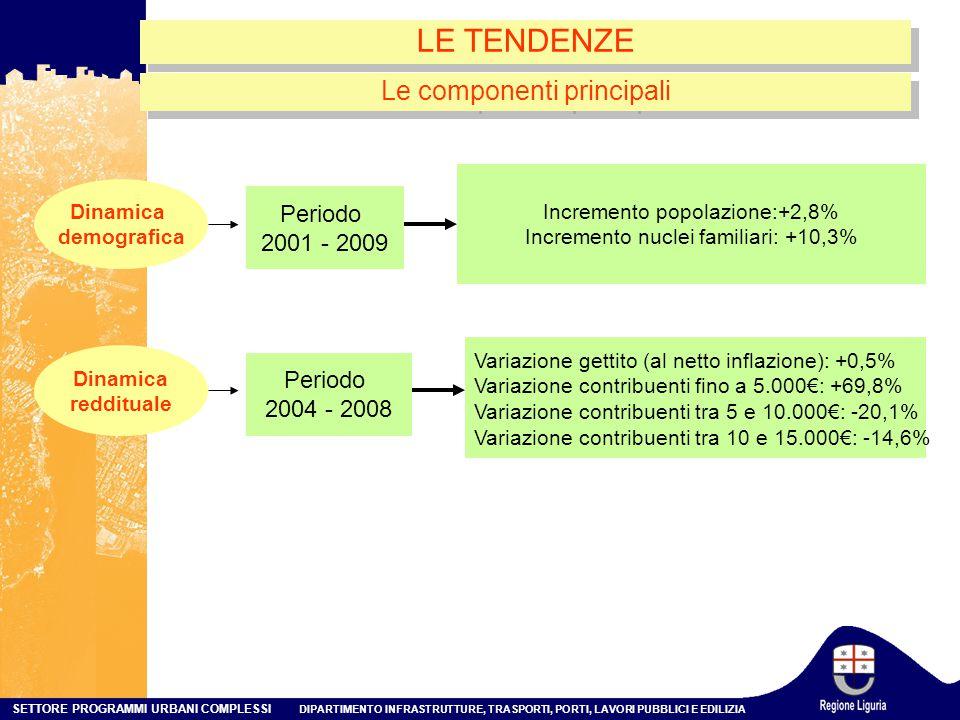 SETTORE PROGRAMMI URBANI COMPLESSI DIPARTIMENTO INFRASTRUTTURE, TRASPORTI, PORTI, LAVORI PUBBLICI E EDILIZIA LE TENDENZE Le componenti principali Periodo 2001 - 2009 Dinamica demografica Variazione gettito (al netto inflazione): +0,5% Variazione contribuenti fino a 5.000€: +69,8% Variazione contribuenti tra 5 e 10.000€: -20,1% Variazione contribuenti tra 10 e 15.000€: -14,6% Incremento popolazione:+2,8% Incremento nuclei familiari: +10,3% Periodo 2004 - 2008 Dinamica reddituale
