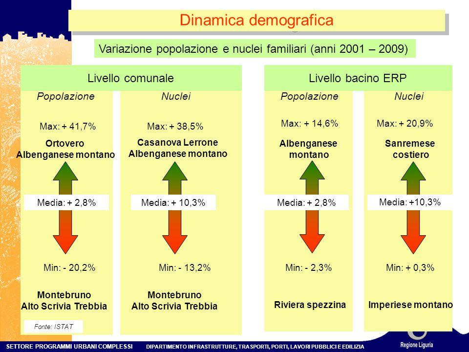 SETTORE PROGRAMMI URBANI COMPLESSI DIPARTIMENTO INFRASTRUTTURE, TRASPORTI, PORTI, LAVORI PUBBLICI E EDILIZIA Dinamica demografica Min: - 2,3% Max: + 14,6% Albenganese montano Riviera spezzina Livello comunale Min: - 20,2% Max: + 41,7% Ortovero Albenganese montano Montebruno Alto Scrivia Trebbia Livello bacino ERP Popolazione Min: - 13,2% Max: + 38,5% Casanova Lerrone Albenganese montano Montebruno Alto Scrivia Trebbia Nuclei Min: + 0,3% Max: + 20,9% Sanremese costiero Imperiese montano PopolazioneNuclei Variazione popolazione e nuclei familiari (anni 2001 – 2009) Media: +2,8% Media: + 10,3%Media: + 2,8% Media: +10,3% Fonte: ISTAT