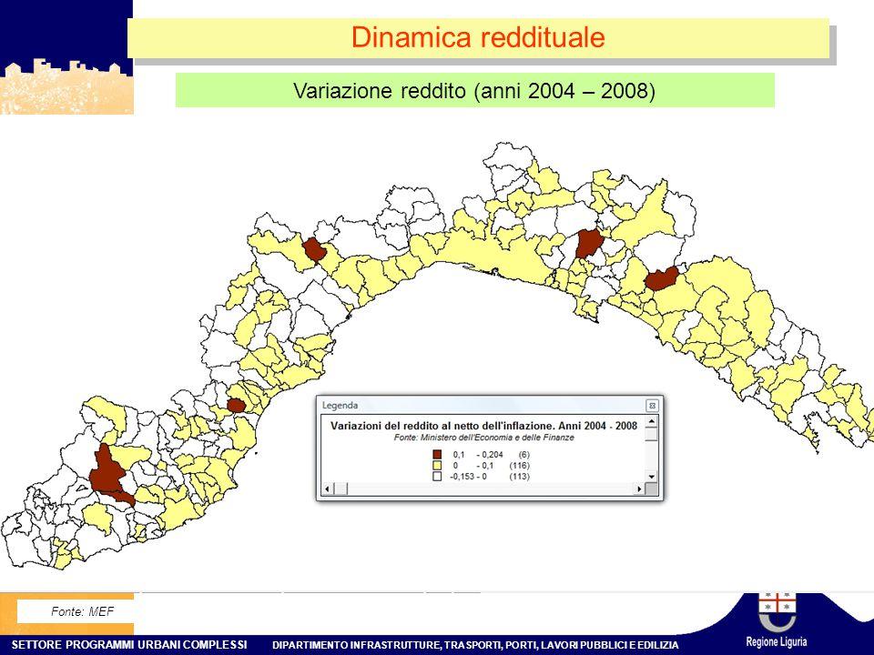 SETTORE PROGRAMMI URBANI COMPLESSI DIPARTIMENTO INFRASTRUTTURE, TRASPORTI, PORTI, LAVORI PUBBLICI E EDILIZIA Dinamica reddituale Variazione reddito (anni 2004 – 2008) Fonte: MEF