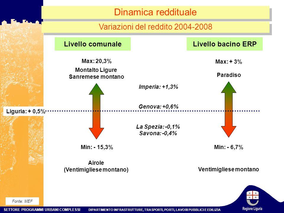 SETTORE PROGRAMMI URBANI COMPLESSI DIPARTIMENTO INFRASTRUTTURE, TRASPORTI, PORTI, LAVORI PUBBLICI E EDILIZIA Dinamica reddituale Min: - 15,3% Max: 20,3% Liguria: + 0,5% Montalto Ligure Sanremese montano Airole (Ventimigliese montano) Min: - 6,7% Max: + 3% Paradiso Ventimigliese montano Livello comunaleLivello bacino ERP Variazioni del reddito 2004-2008 Fonte: MEF Imperia: +1,3% Genova: +0,6% La Spezia: -0,1% Savona: -0,4%