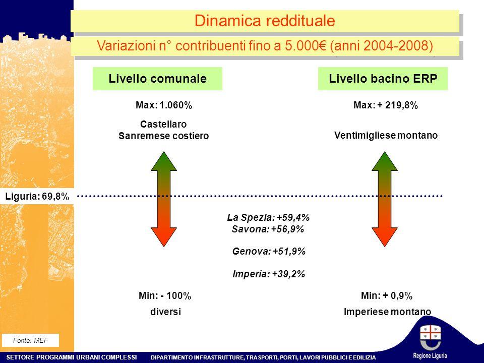 SETTORE PROGRAMMI URBANI COMPLESSI DIPARTIMENTO INFRASTRUTTURE, TRASPORTI, PORTI, LAVORI PUBBLICI E EDILIZIA Dinamica reddituale Min: - 100% Max: 1.060% Liguria: 69,8% Castellaro Sanremese costiero diversi Min: + 0,9% Max: + 219,8% Ventimigliese montano Imperiese montano Livello comunaleLivello bacino ERP Variazioni n° contribuenti fino a 5.000€ (anni 2004-2008) Fonte: MEF La Spezia: +59,4% Savona: +56,9% Genova: +51,9% Imperia: +39,2%