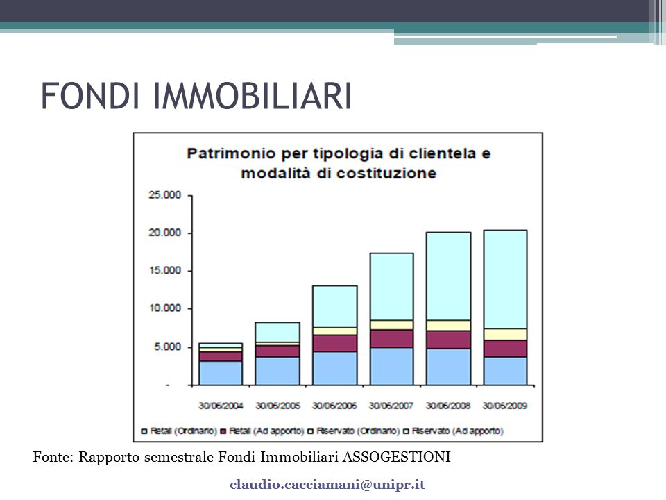 FONDI IMMOBILIARI Sono 131 i fondi che hanno almeno un investimento in immobili (diretto o indiretto, tramite partecipazioni in società immobiliari).