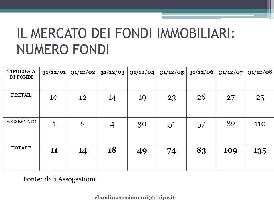 TIPOLOGIE DI FONDI IMMOBILIARI MODALITA' RIMBORSO QUOTE MODALITA' SOTTOSCRIZIONE/INVESTIMENTO TIPOLOGIA SOTTOSCRITTORI -Chiusi a capitale fisso - Chiusi a capitale variabile -Ordinari - Ad apporto - Misti -Retail - Istituzionali/Riservati TIPO DI GESTIONERENDIMENT O TIPOLOGIA INVESTIMENTO -Speculativi - Non speculativi -Garantiti - Non garantiti -Specializzati - Generalisti claudio.cacciamani@unipr.it