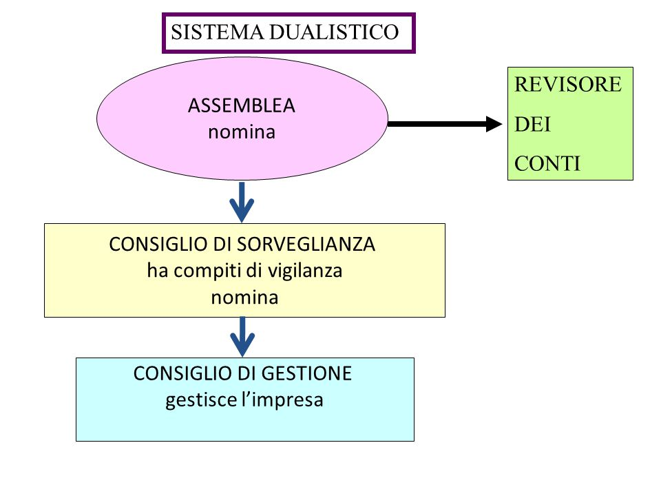 CONTROLLO CONTABILE  Il controllo contabile è affidato a un Revisore/Società di revisione iscritti nel registro istituito presso Min. Giustizia (nell