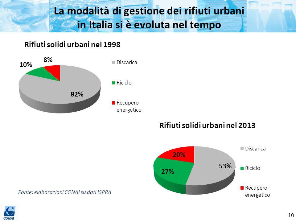 La modalità di gestione dei rifiuti urbani in Italia si è evoluta nel tempo Fonte: elaborazioni CONAI su dati ISPRA 10