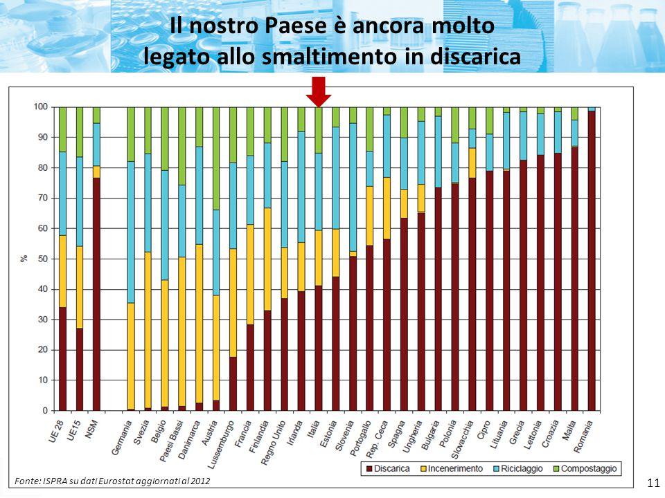 Fonte: ISPRA Il nostro Paese è ancora molto legato allo smaltimento in discarica 11 Fonte: ISPRA su dati Eurostat aggiornati al 2012