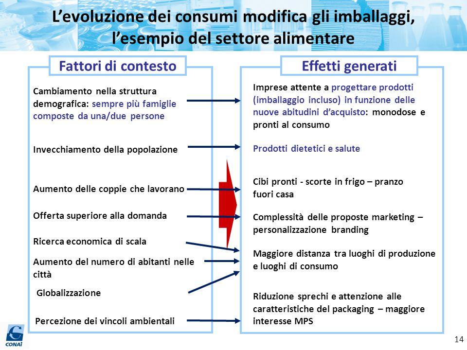 L'evoluzione dei consumi modifica gli imballaggi, l'esempio del settore alimentare Offerta superiore alla domanda Aumento delle coppie che lavorano Ca