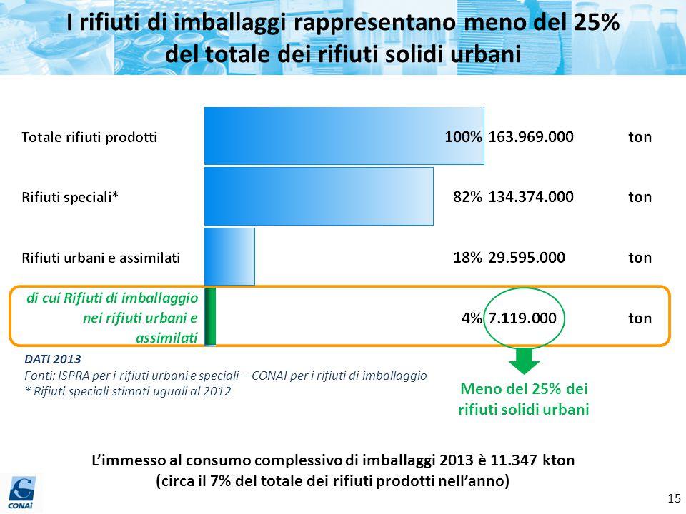 I rifiuti di imballaggi rappresentano meno del 25% del totale dei rifiuti solidi urbani DATI 2013 Fonti: ISPRA per i rifiuti urbani e speciali – CONAI