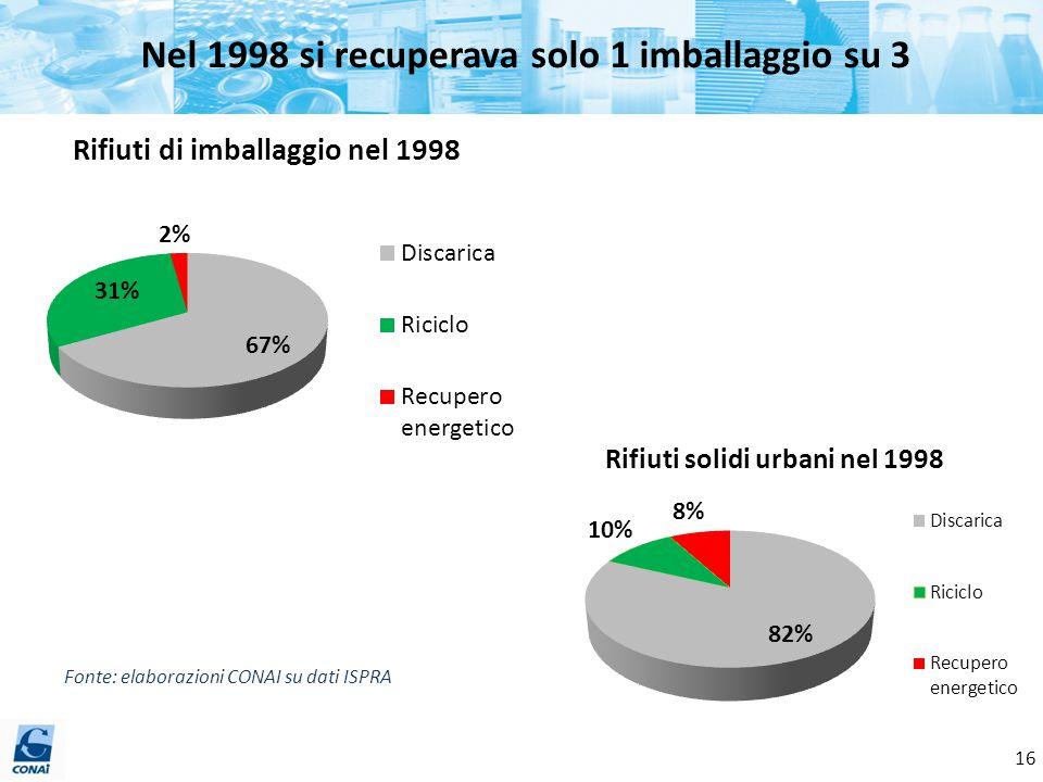 Nel 1998 si recuperava solo 1 imballaggio su 3 Fonte: elaborazioni CONAI su dati ISPRA 16