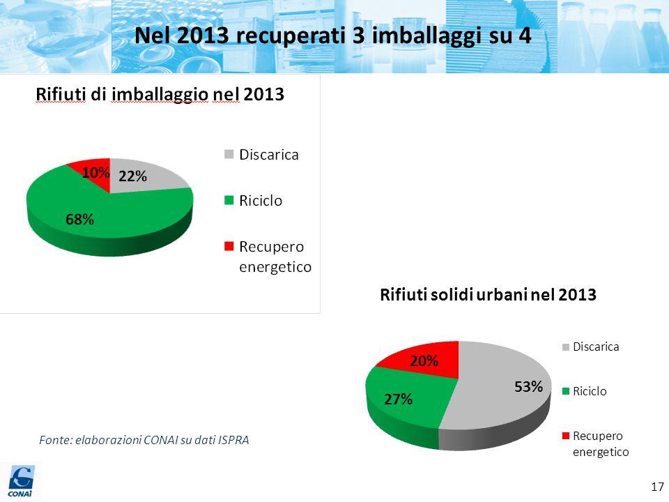 Nel 2013 recuperati 3 imballaggi su 4 Fonte: elaborazioni CONAI su dati ISPRA 17