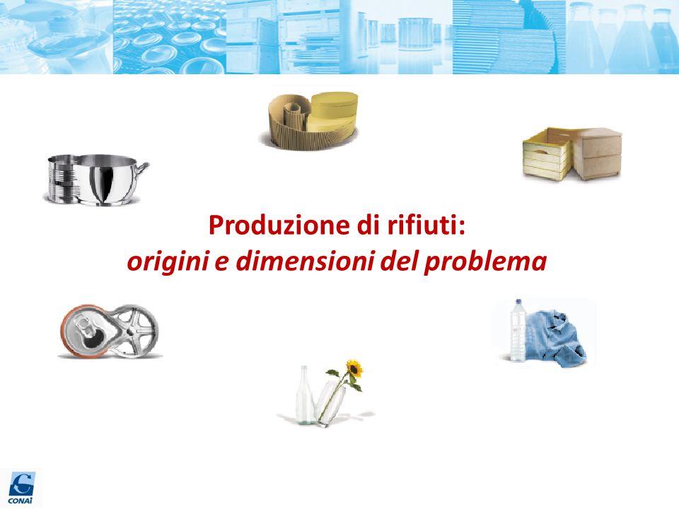 Produzione di rifiuti: origini e dimensioni del problema
