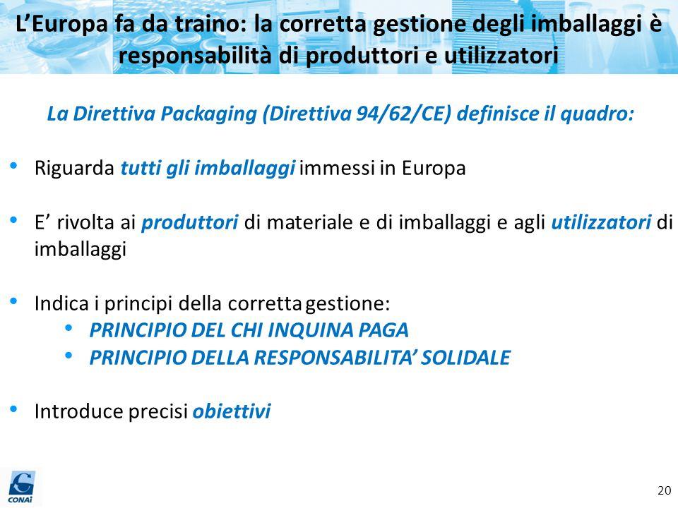 La Direttiva Packaging (Direttiva 94/62/CE) definisce il quadro: Riguarda tutti gli imballaggi immessi in Europa E' rivolta ai produttori di materiale