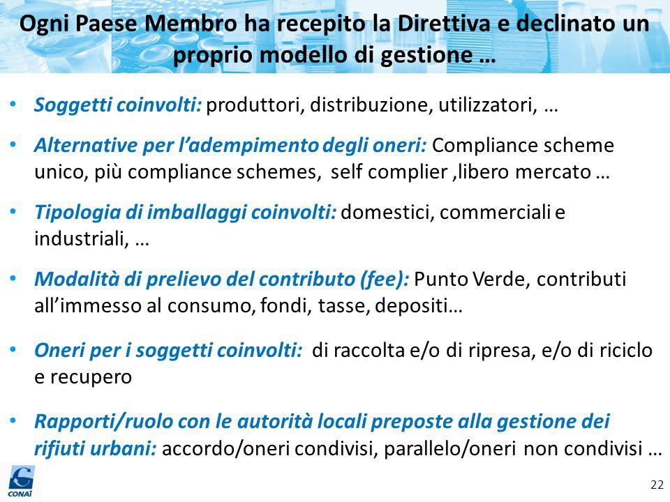 22 Ogni Paese Membro ha recepito la Direttiva e declinato un proprio modello di gestione … Soggetti coinvolti: produttori, distribuzione, utilizzatori