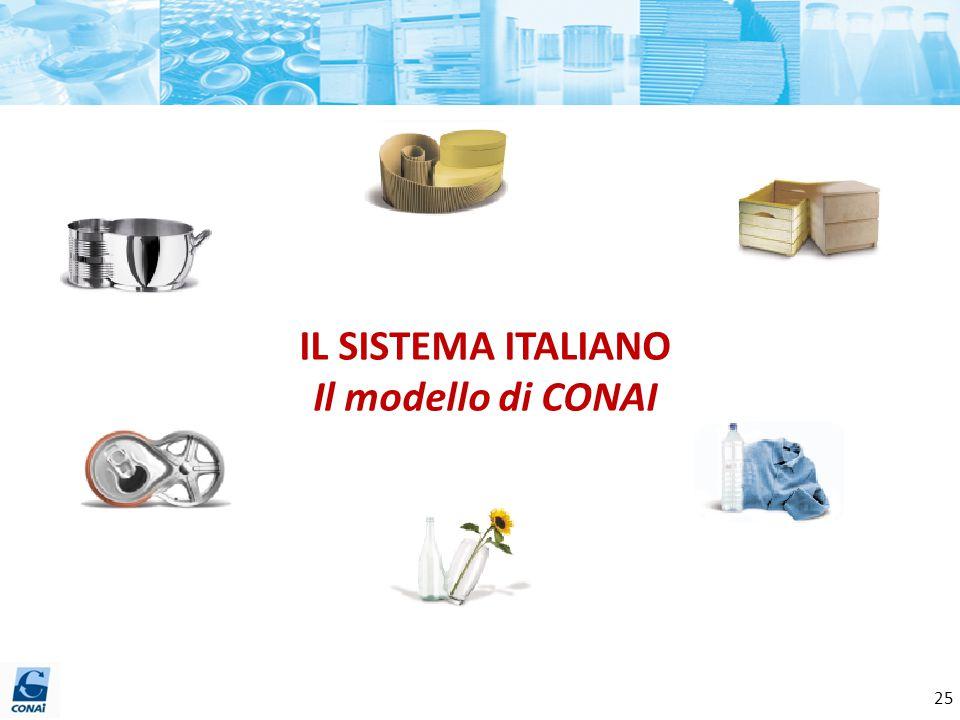 IL SISTEMA ITALIANO Il modello di CONAI 25