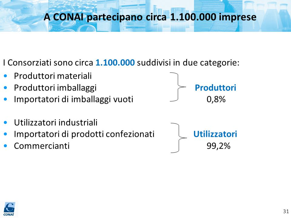 I Consorziati sono circa 1.100.000 suddivisi in due categorie: Produttori materiali Produttori imballaggi Produttori Importatori di imballaggi vuoti 0