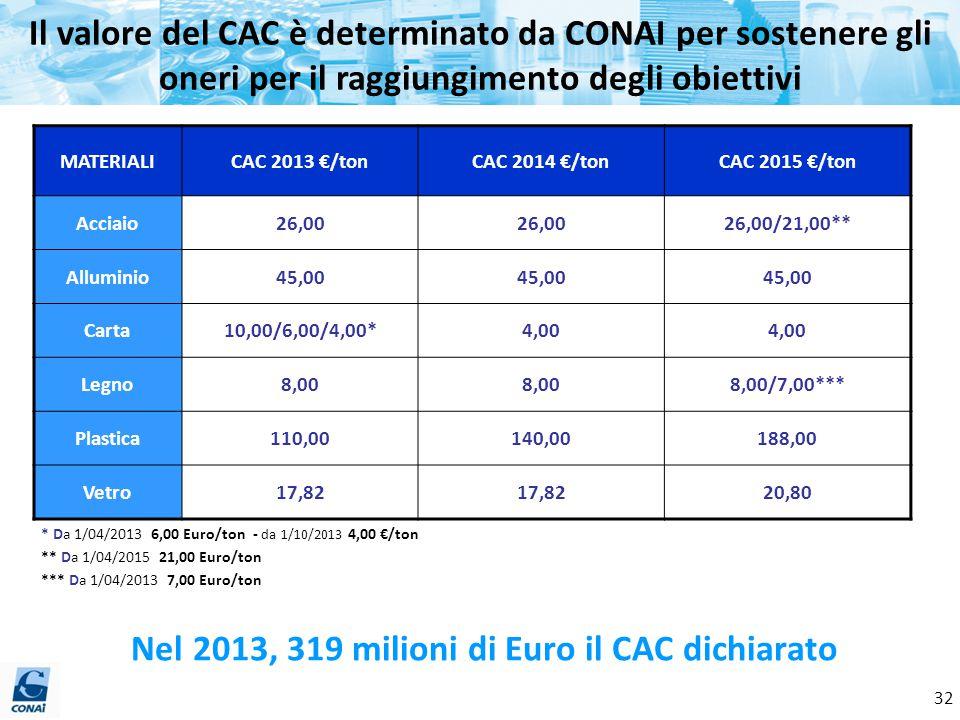 Il valore del CAC è determinato da CONAI per sostenere gli oneri per il raggiungimento degli obiettivi MATERIALICAC 2013 €/tonCAC 2014 €/tonCAC 2015 €