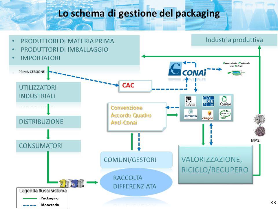 Lo schema di gestione del packaging CACCAC Convenzione Accordo Quadro Anci-ConaiConvenzione Anci-Conai Legenda flussi sistema Packaging Monetario VALO