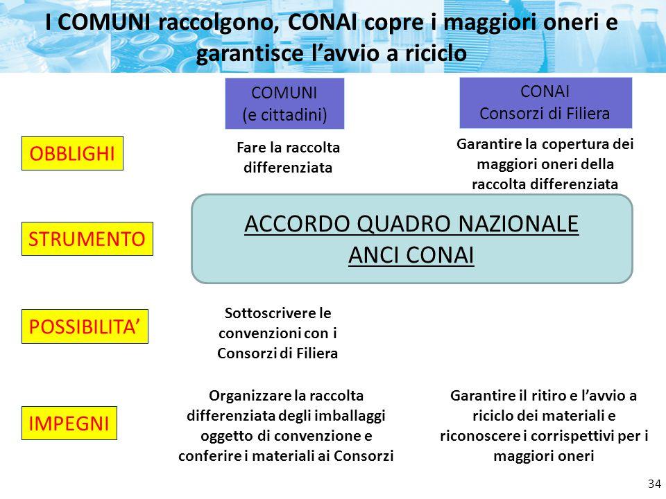 OBBLIGHI I COMUNI raccolgono, CONAI copre i maggiori oneri e garantisce l'avvio a riciclo COMUNI (e cittadini) CONAI Consorzi di Filiera POSSIBILITA'