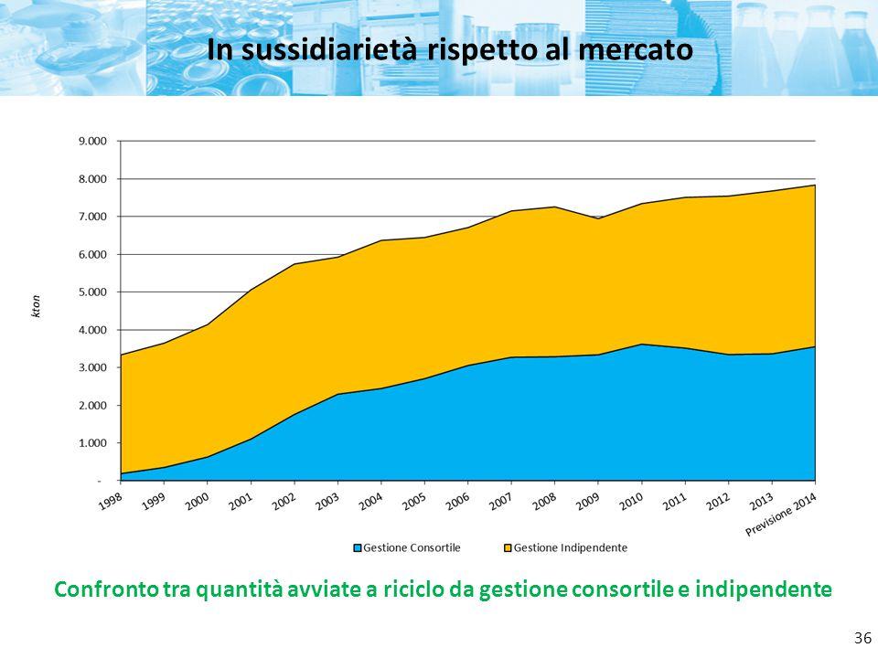 In sussidiarietà rispetto al mercato Confronto tra quantità avviate a riciclo da gestione consortile e indipendente 36