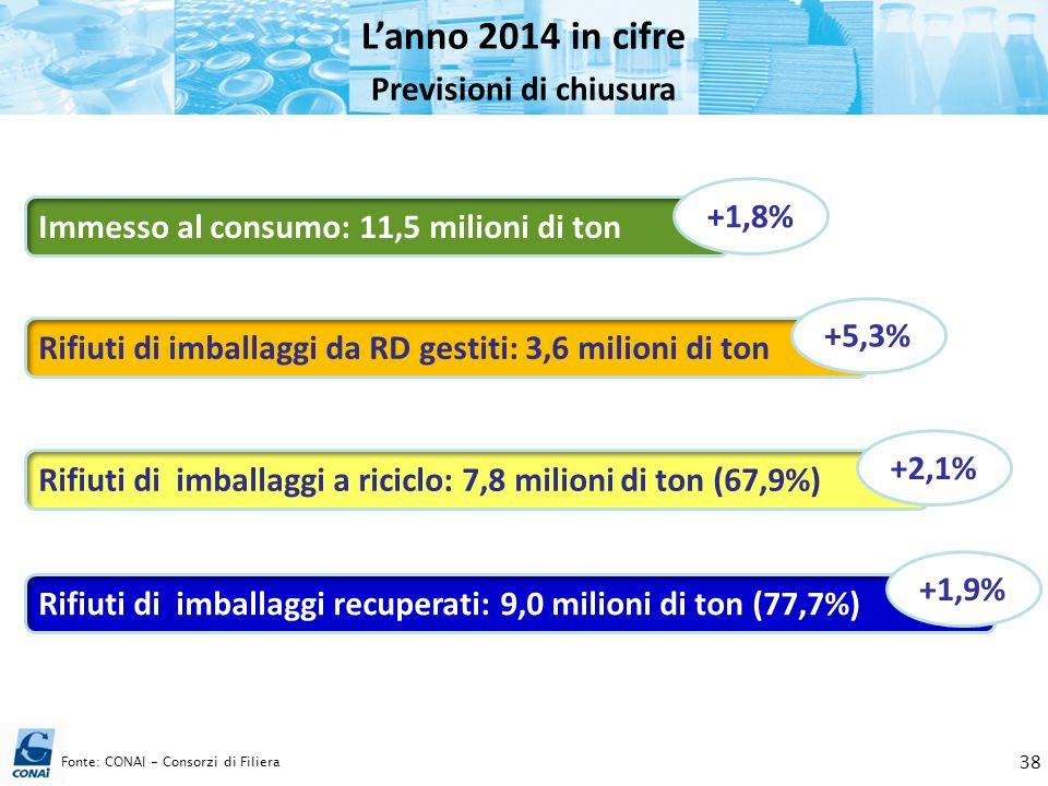 L'anno 2014 in cifre Previsioni di chiusura Fonte: CONAI - Consorzi di Filiera 38 Immesso al consumo: 11,5 milioni di ton Rifiuti di imballaggi a rici