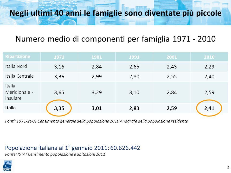 Sono aumentate le famiglie composte da una sola persona… Fonti: 1971-2001 Censimento generale della popolazione 2008 Indagine annuale Istat sulle famiglie «Aspetti della vita quotidiana» Percentuale di famiglie composte da una sola persona 1971 - 2008 Ripartizione 19711981199120012008 Italia Nord 14,219,522,727,429,15 Italia Centrale 10,916,320,325,028,1 Italia Meridionale- insulare 11,6515,8517,6521,324.3 Italia 12,917,820,624,927,3 Popolazione italiana al 1° gennaio 2011: 60.626.442 Fonte: ISTAT Censimento popolazione e abitazioni 2011 5