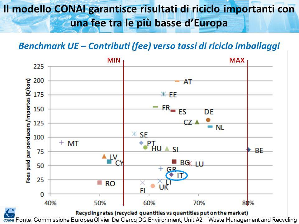 Il modello CONAI garantisce risultati di riciclo importanti con una fee tra le più basse d'Europa Fonte: Commissione Europea Olivier De Clercq DG Envi